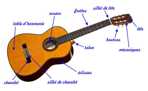 Cours de guitare | L'abri des possibles